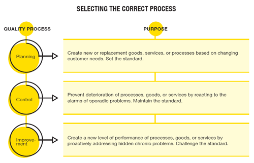 selecting the correct process