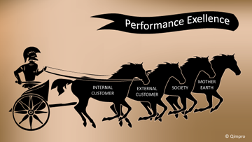 Performance Excellence – Are we addressing the needs of Customers, Employees, Society, Mother Earth?