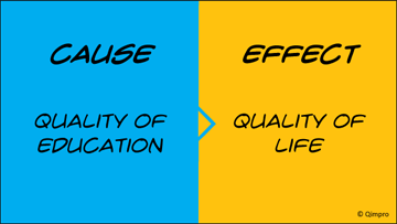 CAUSE: Quality of Education  EFFECT: Quality of Life