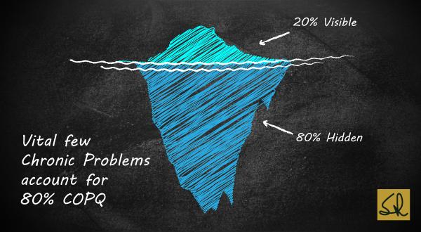 Cost Of Poor Quality - Iceberg - Suresh Lulla