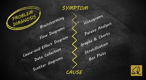 Quality Capsule 6 - Problem Diagnosis - Suresh Lulla