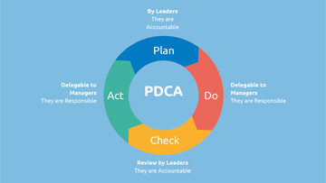 Performance Excellence: Leaders are accountable and managers are responsible